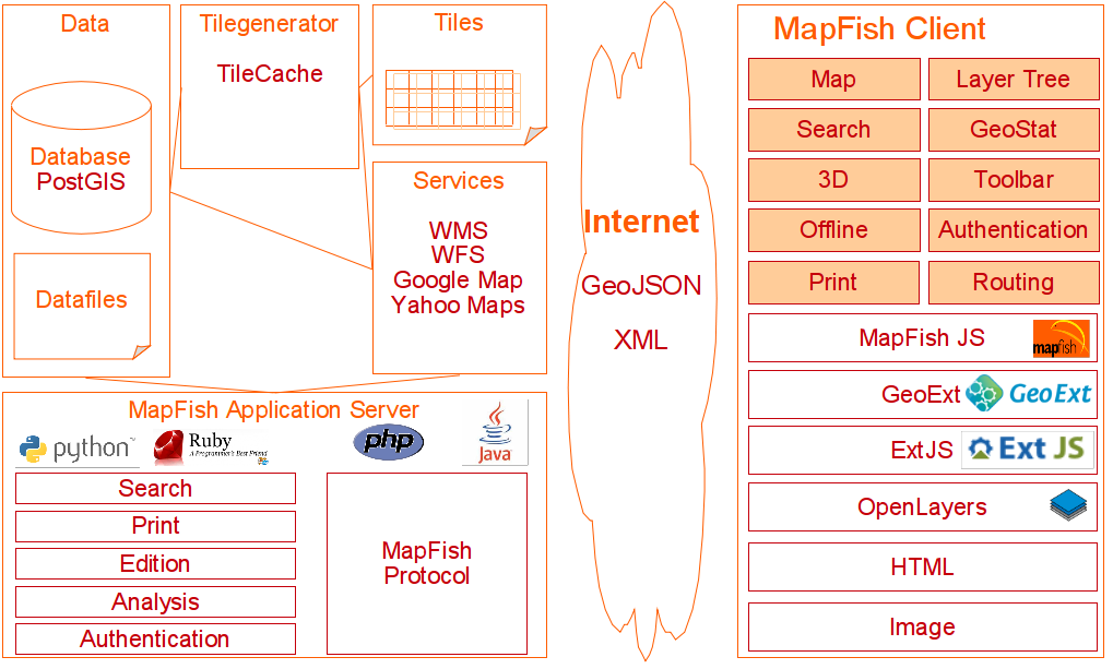 8 hours introduction to MapFish Framework 1 2 — MapFish
